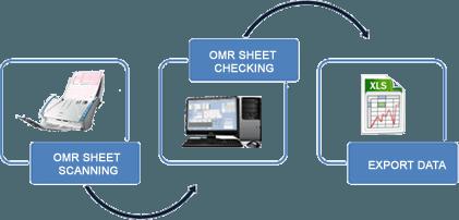 OMR-Software