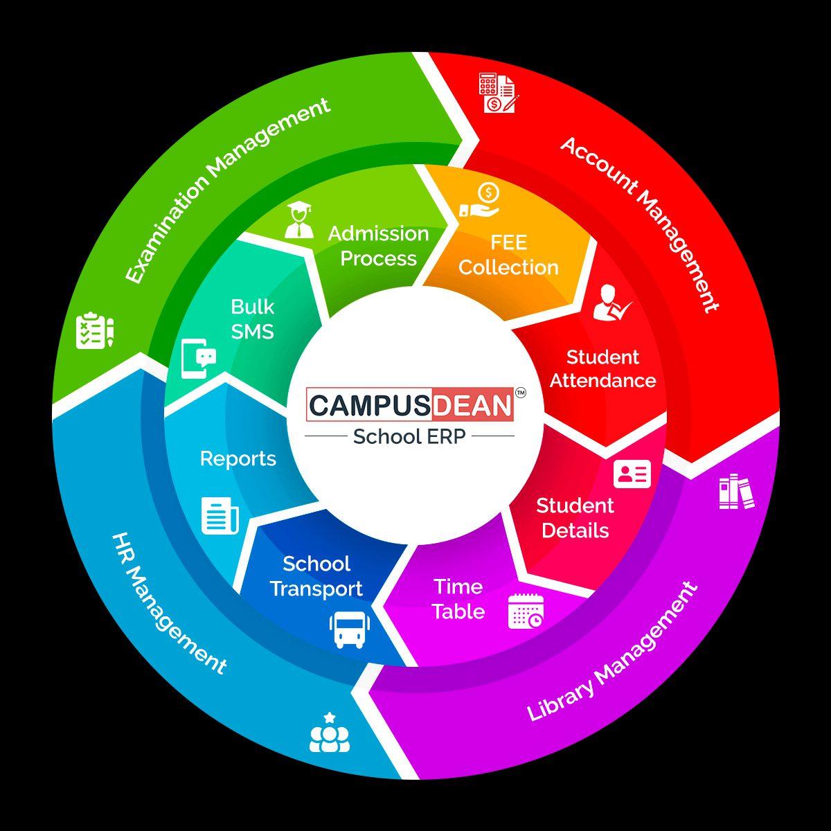 School Management Software Modules